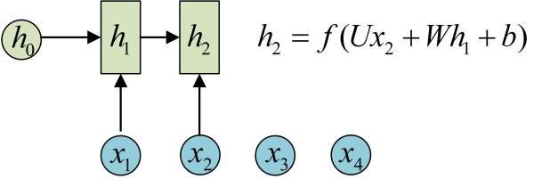 TensorFlow中RNN實現的正確打開方式