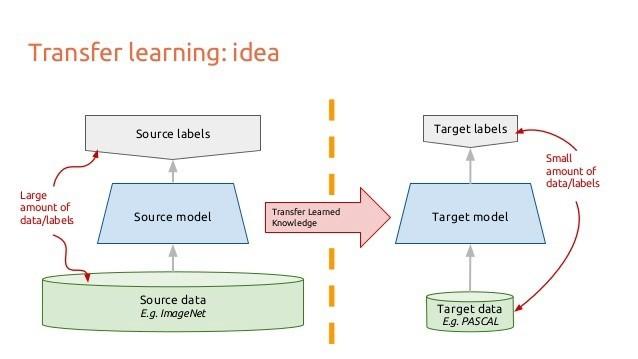 做AI必須要知道的十種深度學習方法